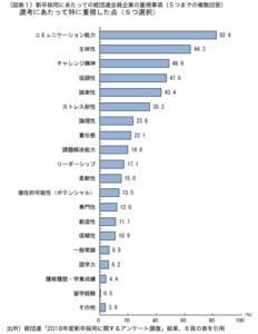 採用で重視しているもののグラフ